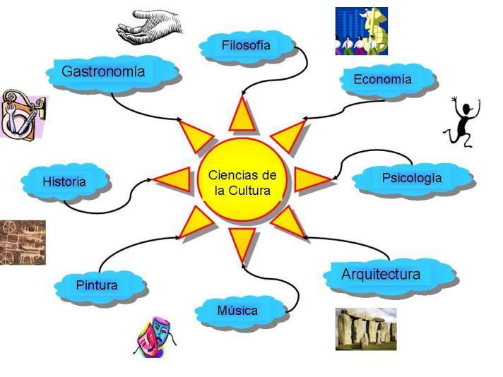... la idea o el concepto son nuevos el origen de los mapas de ideas